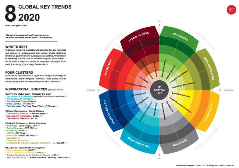 global-keytrends-2020